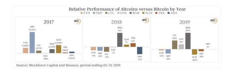 The Relative Performance Of Altcoins Versus Bitcoin In The Last 2 Years