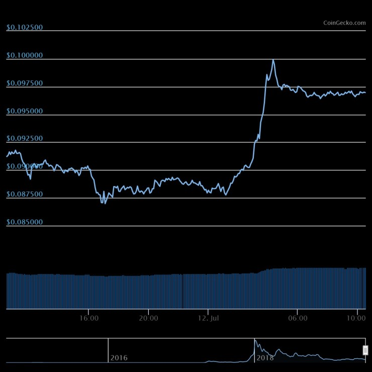 Stellar (XLM) Makes Huge Leap As The Markets Begins Road To Recovery