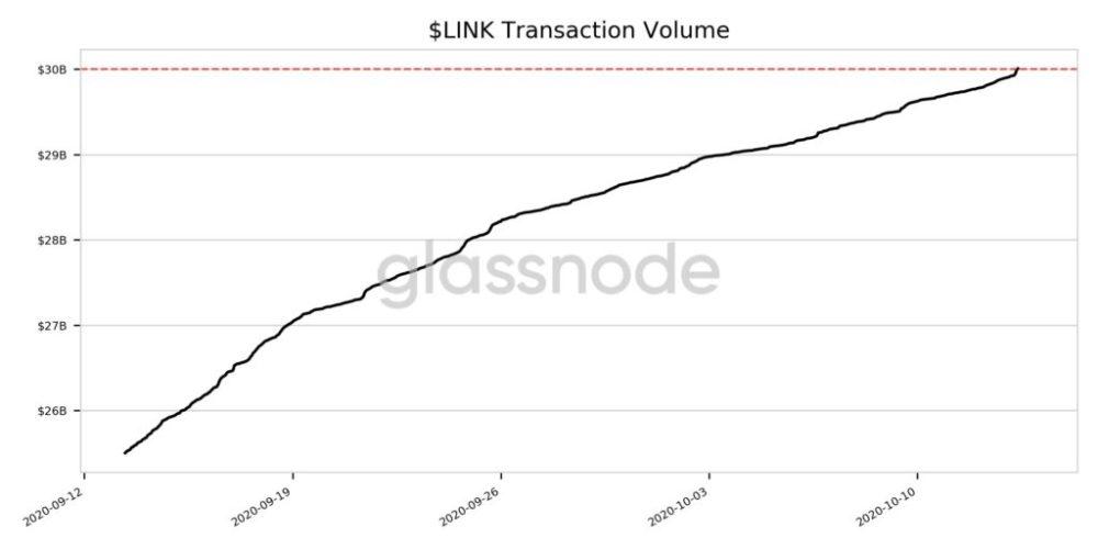 ChainLink Network Hits New Milestone Of Over $30 Billion In Cumulative Transaction Volume