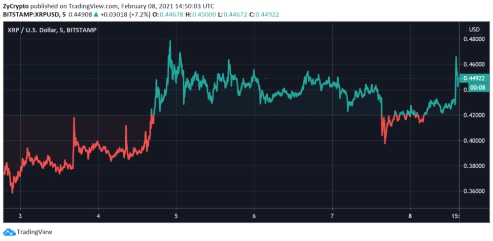 Cardano (ADA) Successfully Flips XRP After 50% Weekend Surge, is ETH Next