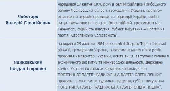 тернопіль, новини тернополя, новини тернопільщини, тернопільські новини,  вибори,  кандидат