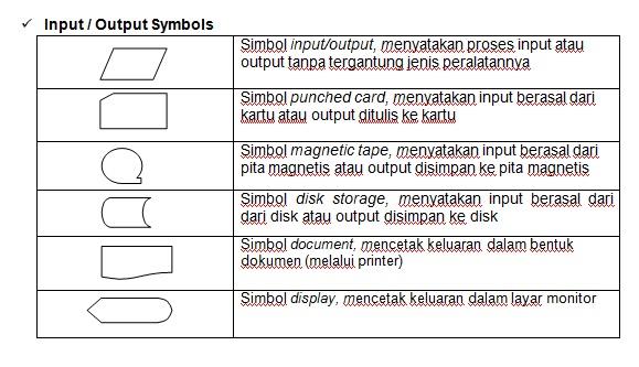 Gambar dan Penjelasan dari Simbol Dasar Flowchart  alans
